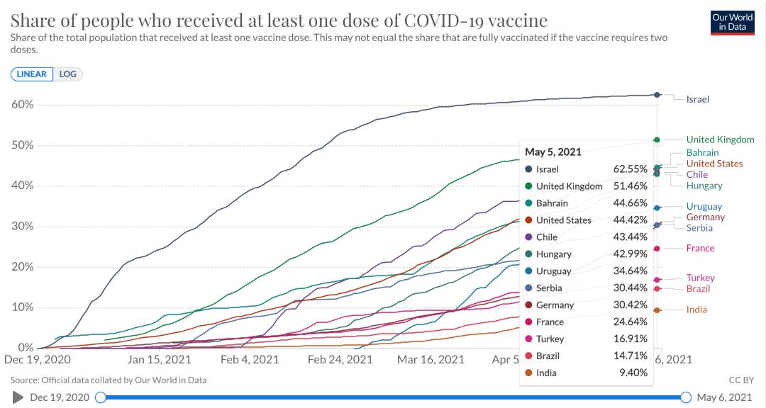 加入WHO紧急使用清单!靠谱的国产疫苗终获认可 美容 第6张